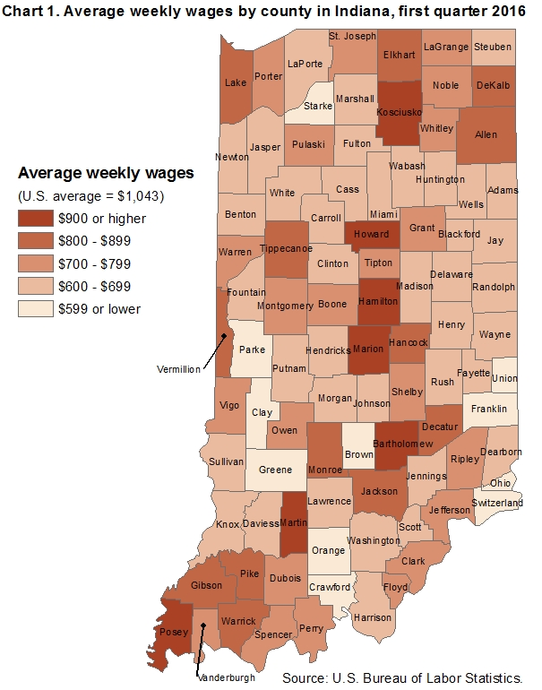 Chart 1.  Average weekly wages by county in Indiana, first quarter 2016