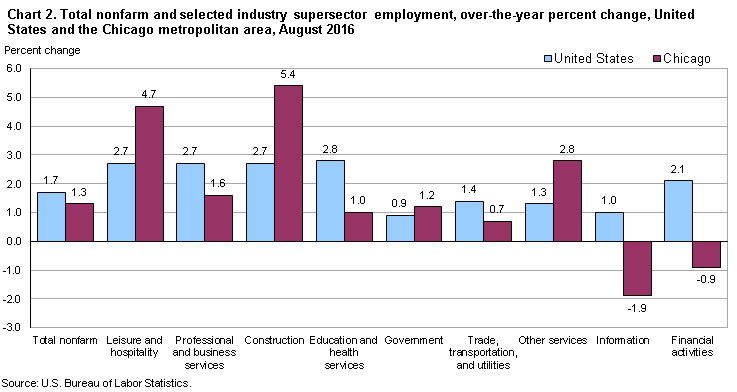Chart 2. Total nonfarm and selected industry supersector employment, over-the-year percent change, United States and the Chicago metropolitan area, August 2016