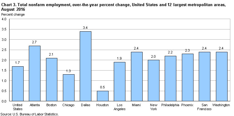 Chart 3. Total nonfarm employment, over-the-year percent change, United States and 12 largest metropolitan areas, August 2016