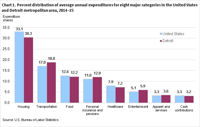 Chart 1. Percent distribution of average annual expenditures for eight major categories in the United States and Detroit metropolitan area, 2014-15