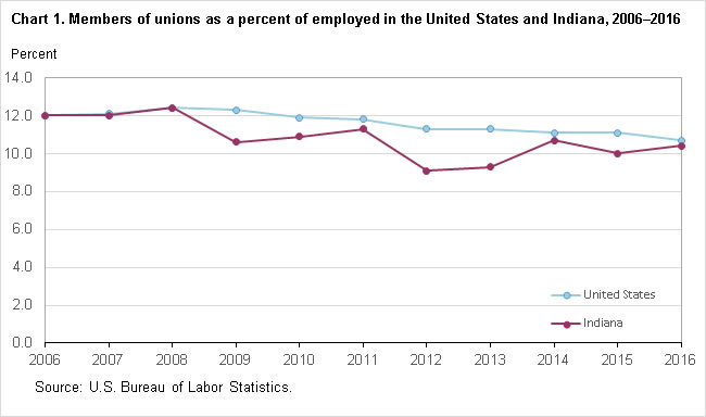 Chart 1. Members of unions as a percent of employed in the United States and Indiana, 2006–2016
