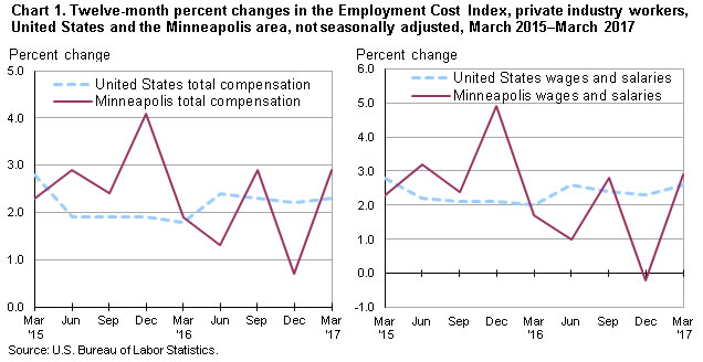 Chart 1. Twelve-month percent changes in the Employment Cost Index, private industry workers, United States and the Minneapolis area, not seasonally adjusted, March 2015-March 2017