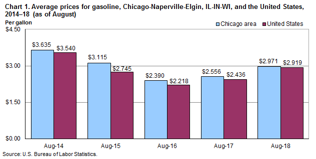Chart 1.  Average prices for gasoline, Chicago-Naperville-Elgin, IL-IN-WI and the United States, 2014-2018 (as of August)