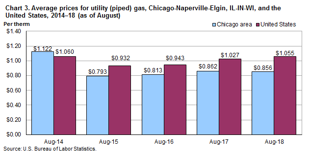 Chart 3.  Average prices for utility (piped) gas, Chicago-Naperville-Elgin, IL-IN-WI and the United States, 2014-2018 (as of August)