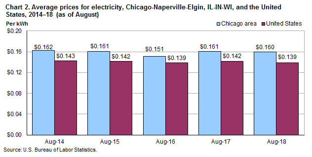 Chart 2.  Average prices for electricity, Chicago-Naperville-Elgin, IL-IN-WI and the United States, 2014-2018 (as of August)