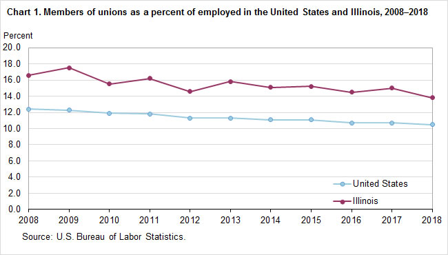 Chart 1.  Members of unions as a percent of employed in the United States and Illinois, 2007-2018