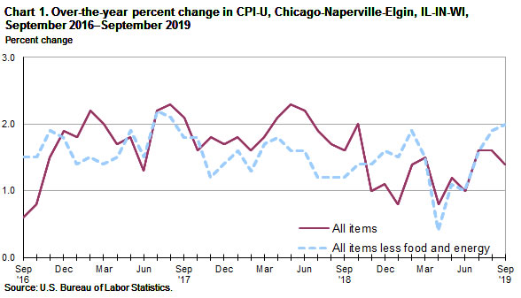 Chart 1.  Over-the-year percent change in CPI-U, Chicago, September 2016-September 2019