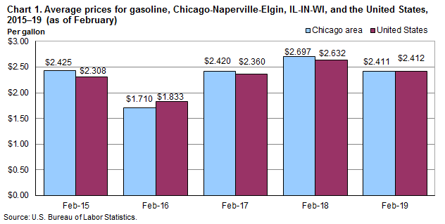 Chart 1. Average prices for gasoline, Chicago-Naperville-Elgin, IL-IN-WI, and the United States, 2015-2019 (as of February)