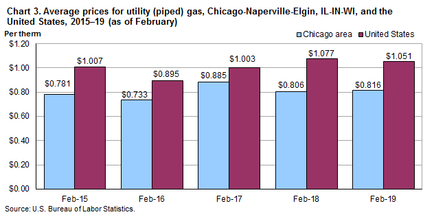 Chart 3. Average prices for utility (piped) gas, Chicago-Naperville-Elgin, IL-IN-WI and the United States, 2015-2019 (as of February)