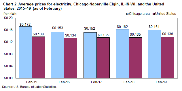 Chart 2. Average prices for electricity, Chicago-Naperville-Elgin, IL-IN-WI, and the United States, 2015-2019 (as of February)