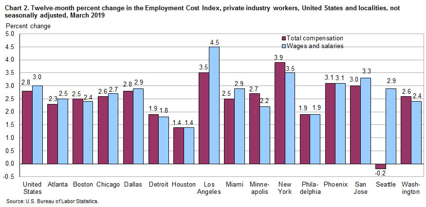 Chart 2. Twelve-month percent change in the Employment Cost Index. private industry workers, United States and localities, not seasonally adjusted, March 2019