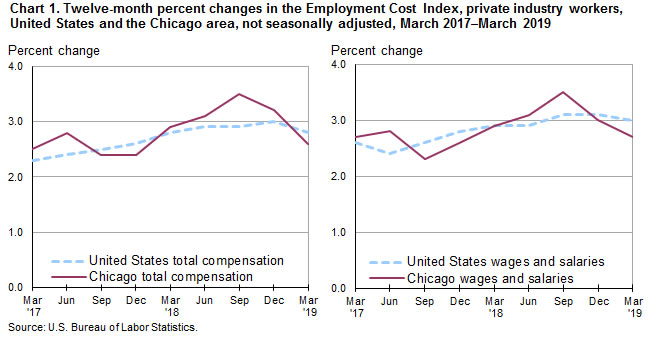 Chart 1. Twelve-month percent changes in the Employment Cost Index, private industry workers, United States and the Chicago area, not seasonally adjusted, March 2017-March 2019