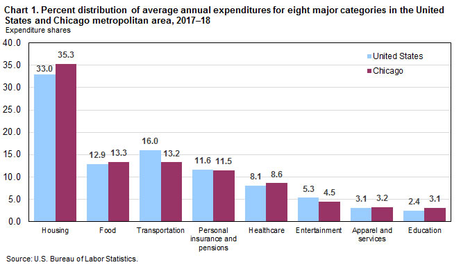 Chart 1. Percent distribution of average annual expenditures for eight major categories in the United States and Chicago metropolitan area, 2017-18