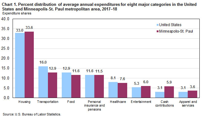 Chart 1. Percent distribution of average annual expenditures for eight major categories in the United States and Minneapolis-St. Paul metropolitan area, 2017-18