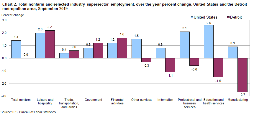 Chart 2.  Total nonfarm and selected industry supersector employment, over-the-year percent change, United States and the Detroit metropolitan area, September 2019