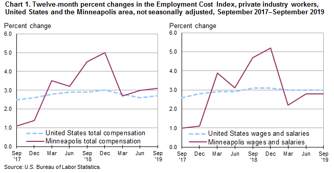 Chart 1.  Twelve-month percent changes in the Employment Cost Index, private industry workers, United States and the Minneapolis area, not seasonally adjusted, September 2017-September 2019
