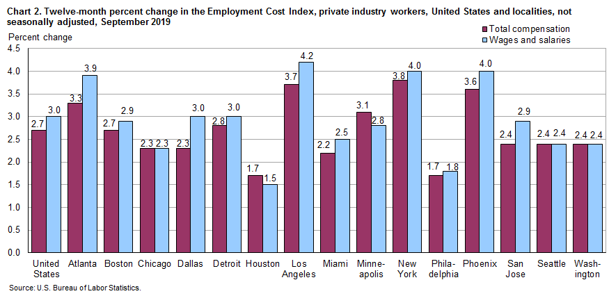 Chart 2.  Twelve-month percent change in the Employment Cost Index. private industry workers, United States and localities, not seasonally adjusted, September 2019