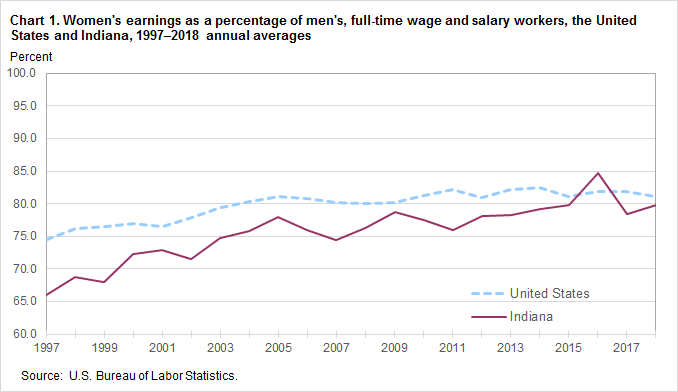Chart 1. Women's earnings as a percent of men's, full-time wage and salary workers, the United States and Indiana, 1997–2018, annual averages