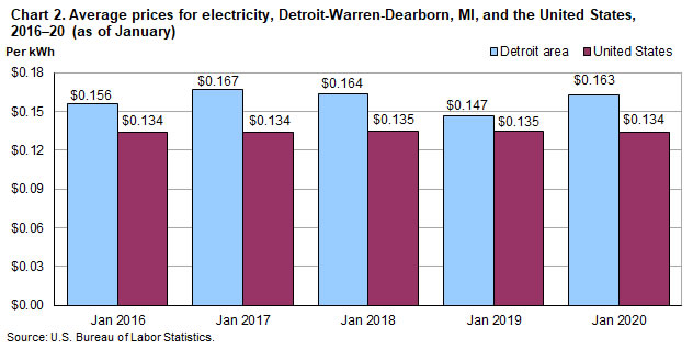Chart 2.  Average prices for electricity, Detroit-Warren-Dearborn and the United States, 2016-2020 (as of January)