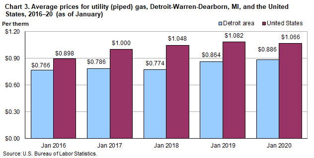Chart 3. Average prices for utility (piped) gas, Detroit-Warren-Dearborn and the United States, 2016-2020 (as of January)