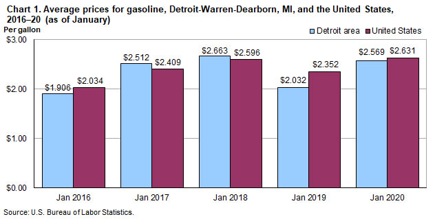 Chart 1.  Average prices for gasoline, Detroit-Warren-Dearborn and the United States, 2016-2020 (as of January)