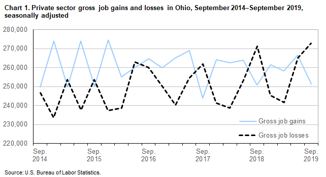 Chart 1. Private sector gross job gains and losses in Ohio, September 2014-September 2019, seasonally adjusted