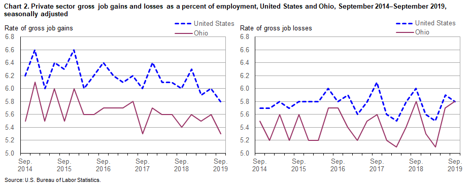 Chart 2. Private sector gross job gains and losses as a percent of employment, United States and Ohio, September 2014-September 2019, seasonally adjusted
