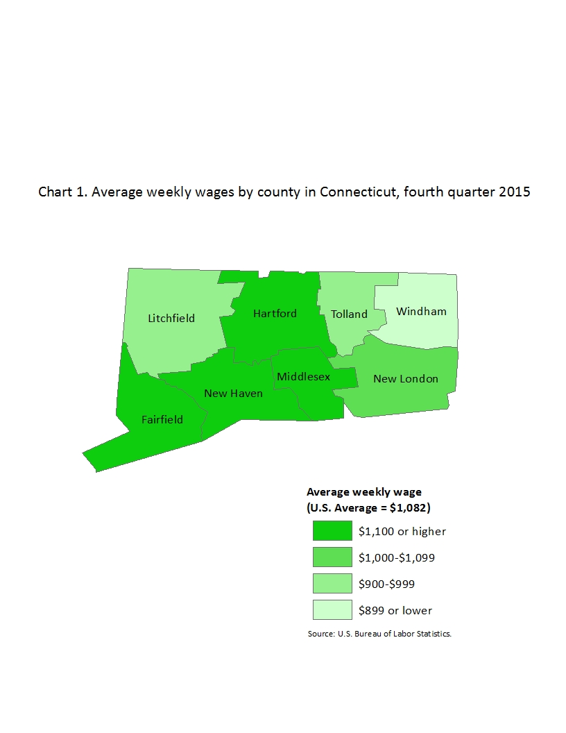 Chart 1. Average weekly wages by county in Connecticut, fourth quarter 2015