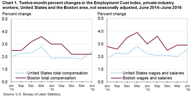 Chart 1. Twelve-month percent changes in the Employment Cost Index, private industry workers, United States and the Boston area, not seasonally adjusted, June 2014–June 2016