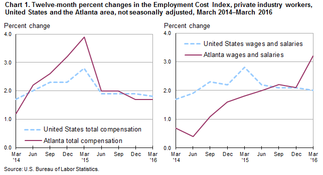 Chart 1. Twelve-month percent changes in the Employment Cost Index, private industry workers, United States and the Atlanta area, not seasonally adjusted, March 2014–March 2016