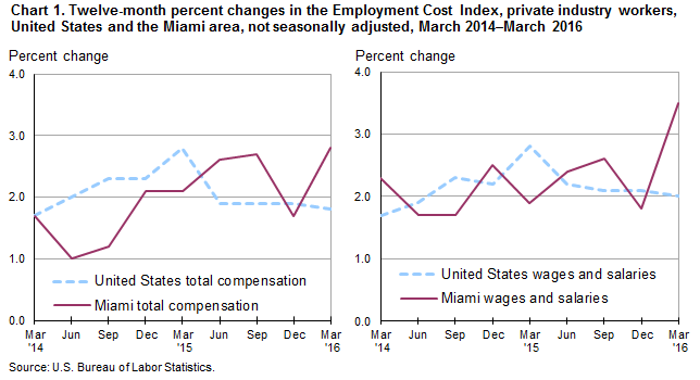 Chart 1. Twelve-month percent changes in the Employment Cost Index, private industry workers, United States and the Miami area, not seasonally adjusted, March 2014–March 2016