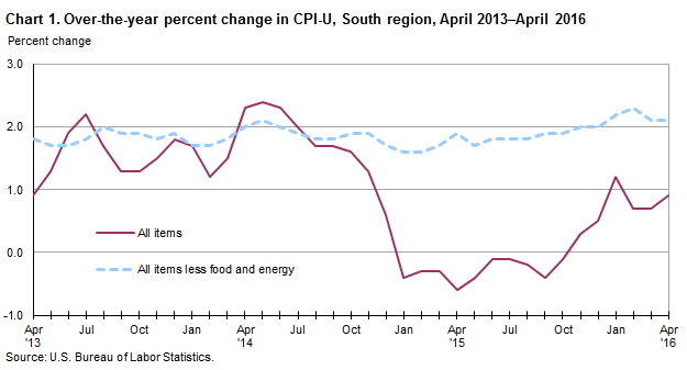 Chart 1. Over-the-year percent change in CPI-U, South region, April 2013–April 2016