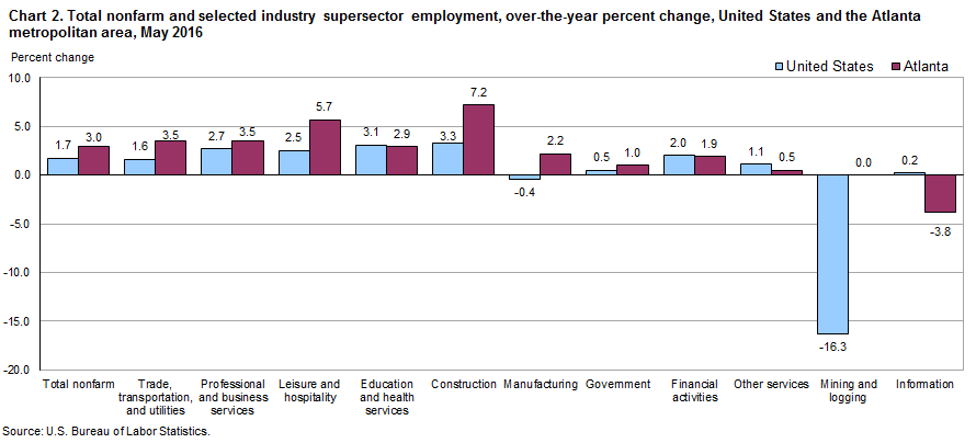 Chart 2. Total nonfarm and selected industry supersector employment, over-the-year percent change, United States and the Atlanta metropolitan area, May 2016