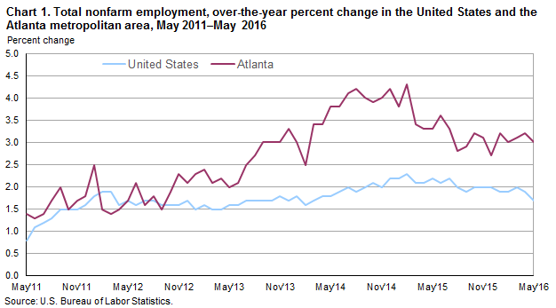 Chart 1. Total nonfarm employment, over-the-year percent change in the United States and the Atlanta metropolitan area, May 2011–May 2016