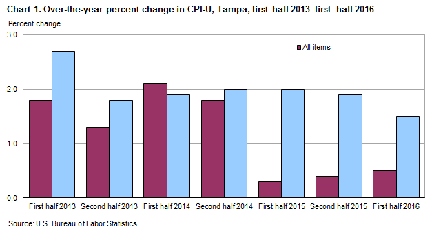Chart 1. Over-the-year percent change in CPI-U, Tampa, first half 2013–first half 2016