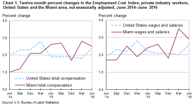 Chart 1. Twelve-month percent changes in the Employment Cost Index, private industry workers, United States and the Miami area, not seasonally adjusted, June 2014–June 2016