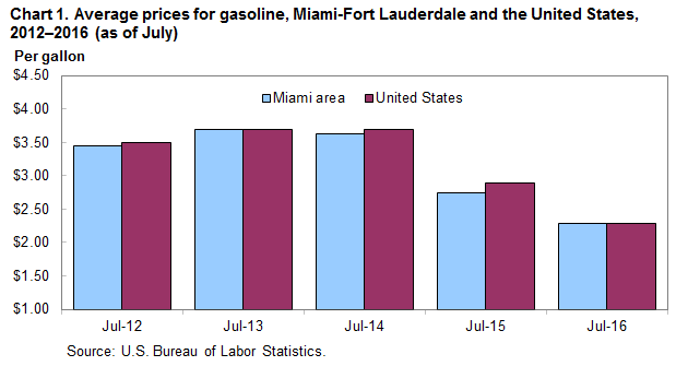 Chart 1. Average prices for gasoline, Miami-Fort Lauderdale and the United States, 2012-2016 (as of July)