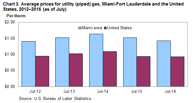 Chart 3.  Average prices for utility (piped) gas, Miami Fort Lauderdale and the United States, 2012-2016 (as of July)