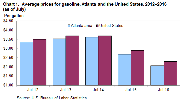 Chart 1.  Average prices for gasoline, Atlanta and the United States, 2012–2016 (as of July)