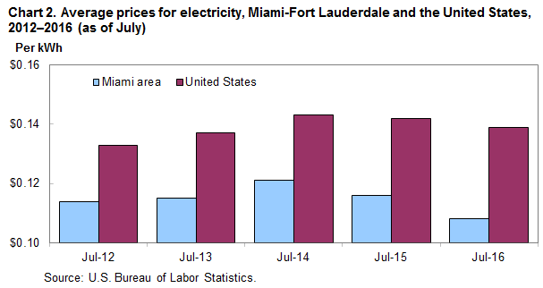 Chart 2. Average prices for electricity, Miami-Fort Lauderdale and the United States, 2012–2016 (as of July)