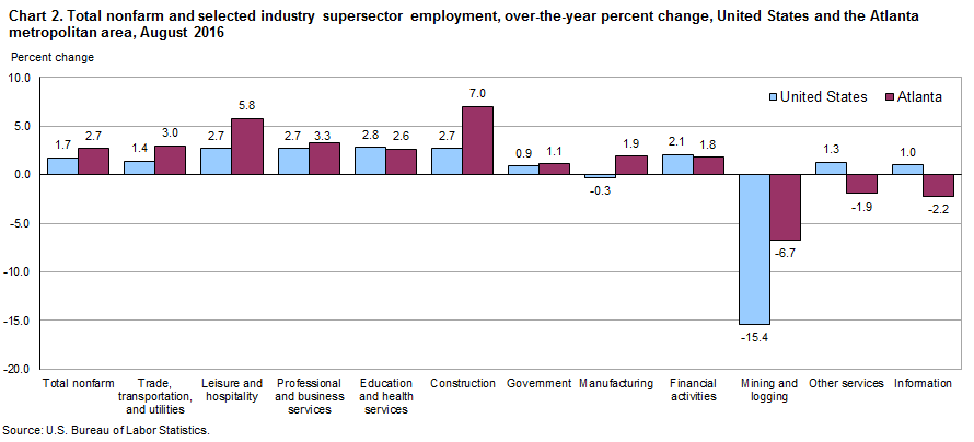 Chart 2. Total nonfarm and selected industry supersector employment, over-the-year percent change, United States and the Atlanta metropolitan area, August 2016