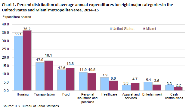 Chart 1. Percent distribution of average annual expenditures for eight major categories in the United States and Miami metropolitan area, 2014–15