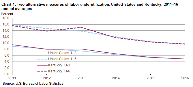 Chart 1. Two alternative measures of labor underutilization, United States and Kentucky, 2011—16 annual averages