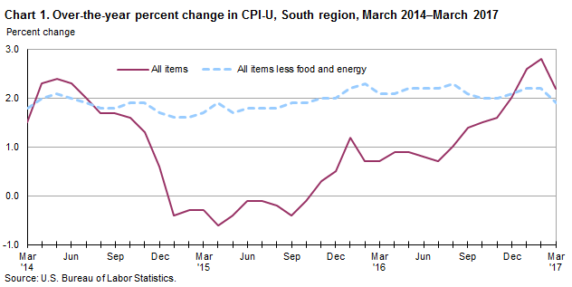 Chart 1. Over-the-year percent change in CPI-U, South region, March 2014–March 2017
