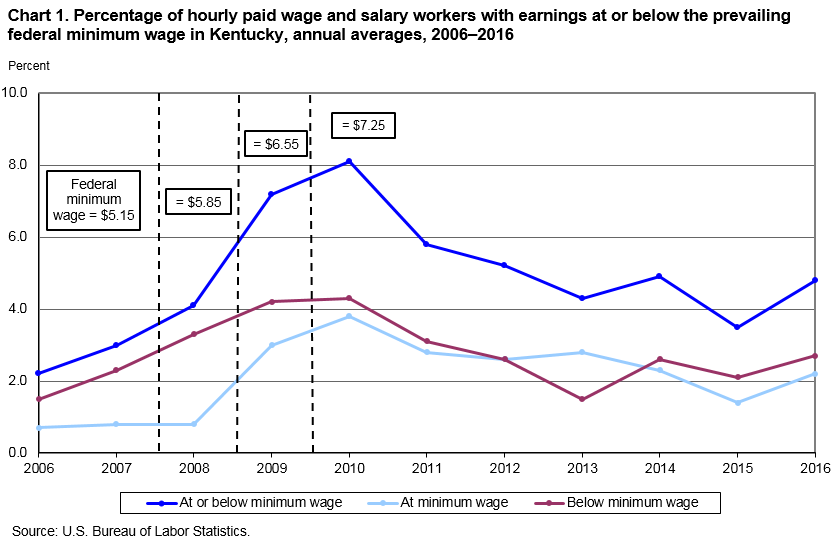 Chart 1. Percentage of hourly paid wage and salary workers with earnings at or below the prevailing federal minimum wage in Kentucky, annual averages, 2006–2016