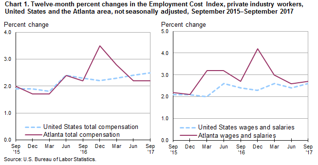 Chart 1. Twelve-month percent changes in the Employment Cost Index, private industry workers, United States and the Atlanta area, not seasonally adjusted, September 2015–September 2017