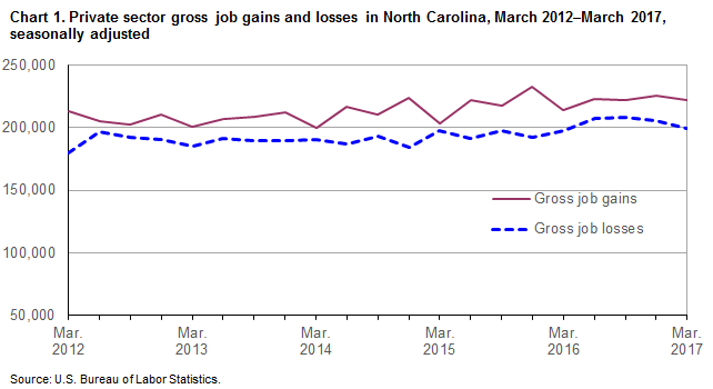 Chart 1. Private sector gross job gains and losses in North Carolina, March 2012-March 2017, seasonally adjusted