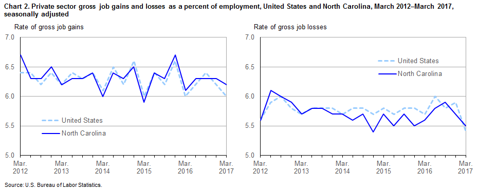 Chart 2. Private sector gross job gains and losses as a percent of employment, United States and North Carolina, March 2012–March 2017, seasonally adjusted