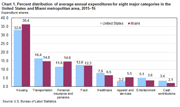 Chart 1. Percent distribution of average annual expenditures for eight major categories in the United States and Miami metropolitan area, 2015–16
