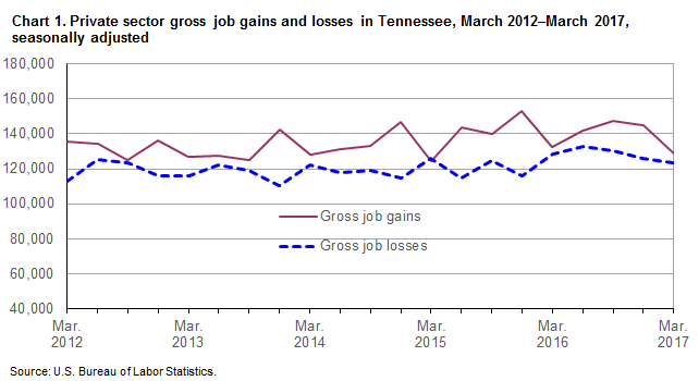 Chart 1. Private sector gross job gains and losses in Tennessee, March 2012–March 2017, seasonally adjusted